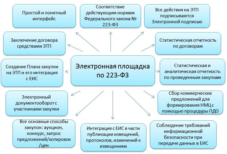 ЭТП 223